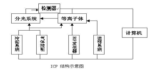 蠕动泵原理_ICP电感耦合等离子体发射光谱仪-ICP-6800光谱仪原理及使用说明书 ...
